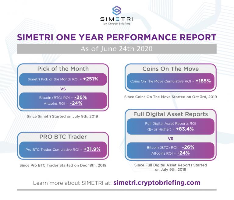 SIMETRI One-Year Performance Results, Special Bonus Report